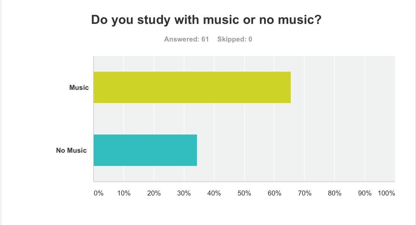 65% of respondents study with music