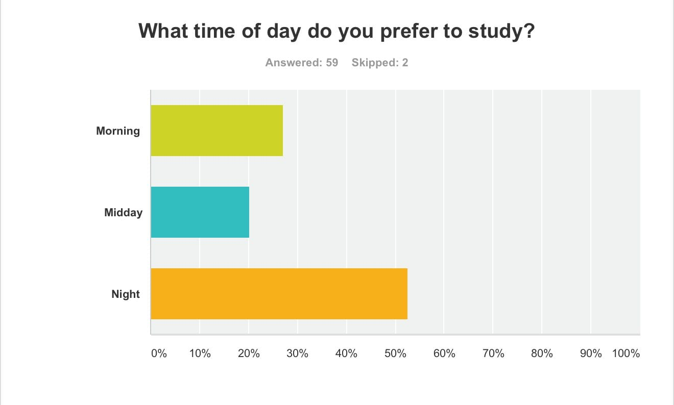 Over 50% of respondents preferred studying at night, 20% at midday and 28% in the morning