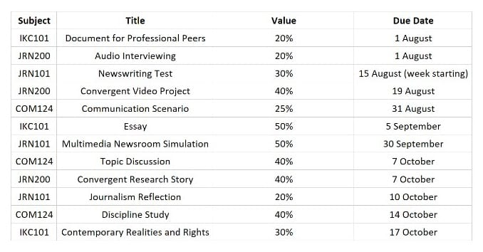 Example of Angus Morrissey's study plan outlining the subject, assessment task, assessment value and deadline