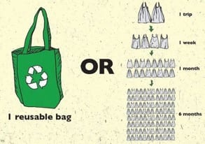 Comparison diagram of one reusable shopping bag vs two single-use bags per trip, four bags per week, 16 bags per month and so on.